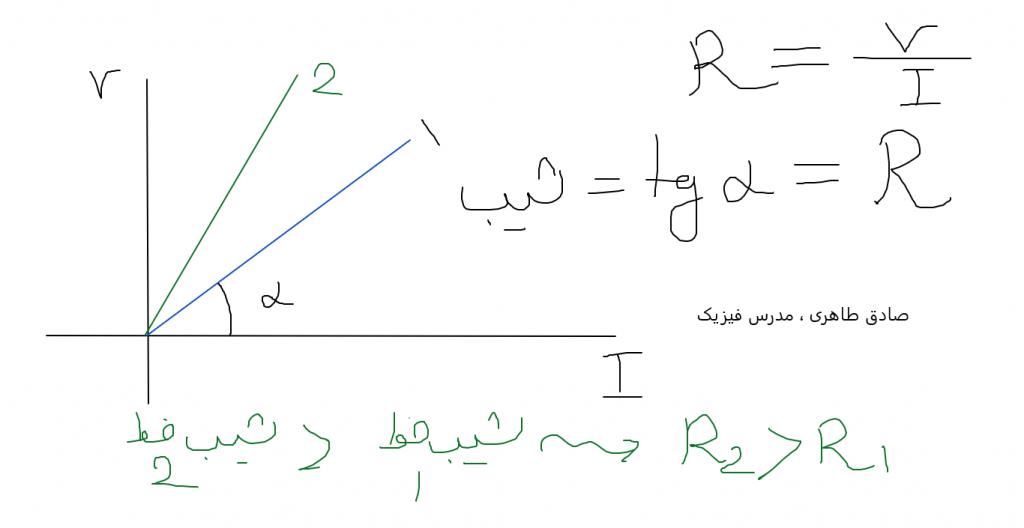 آموزش فیزیک کنکور در شیراز